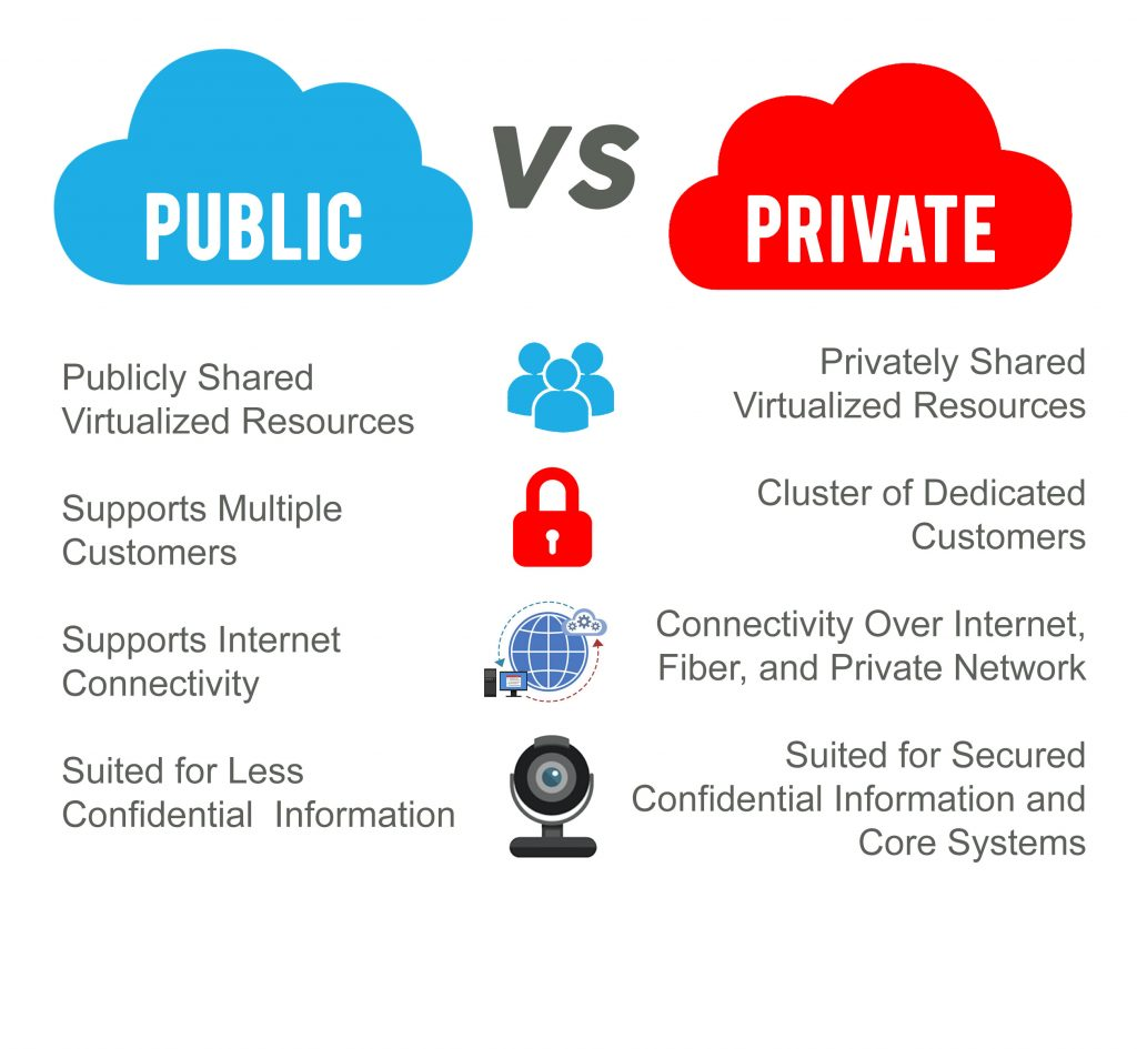 types of cloud computing: private, public, and hybrid clouds